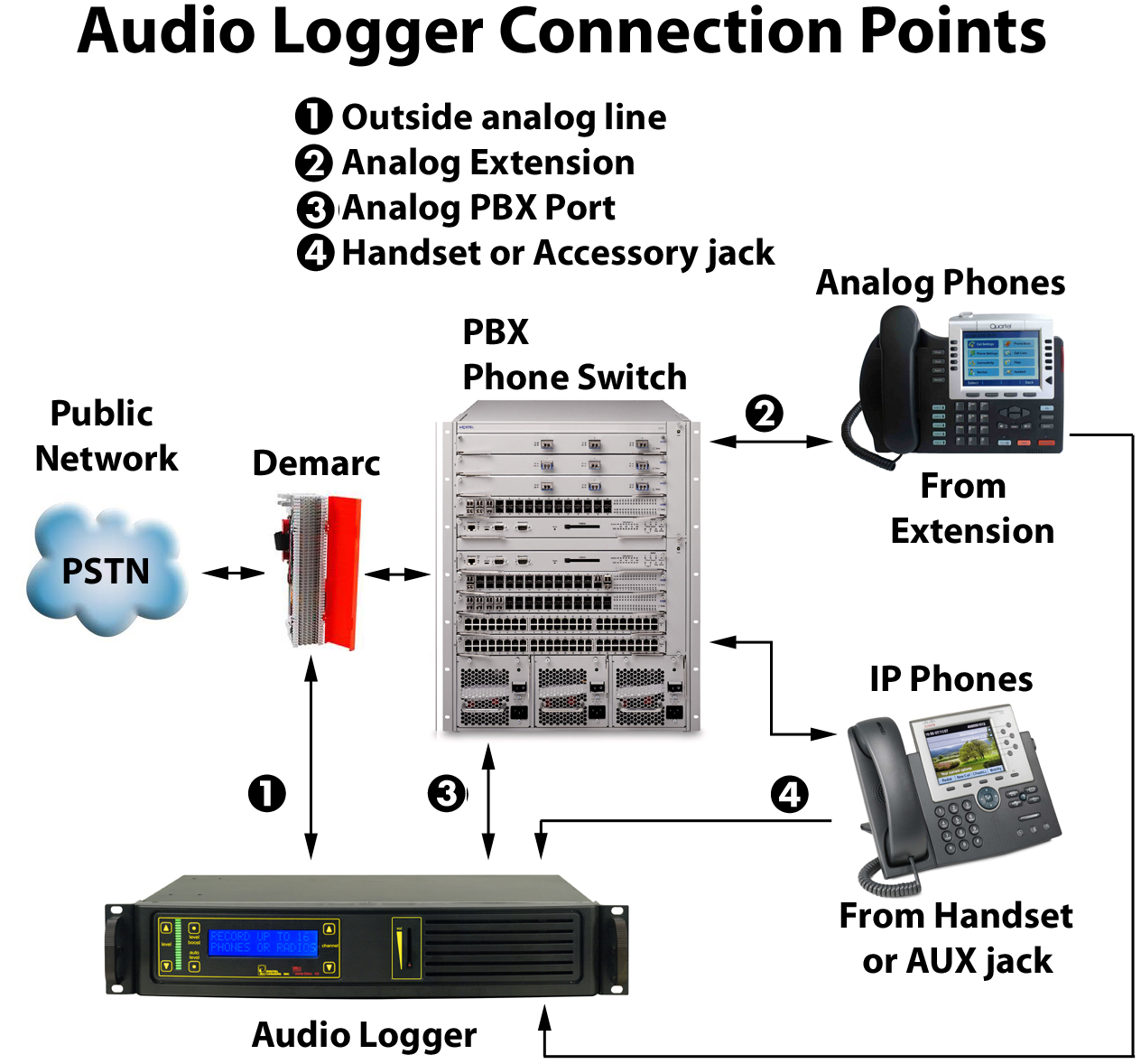 F16w Logger Faqs Voice Activated Switch Vox Kit Question How Do I Connect A Radio